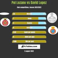 Pol Lozano vs David Lopez h2h player stats