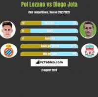 Pol Lozano vs Diogo Jota h2h player stats