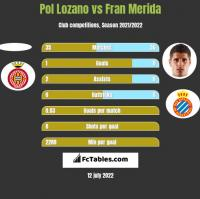 Pol Lozano vs Fran Merida h2h player stats