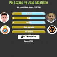 Pol Lozano vs Joao Moutinho h2h player stats