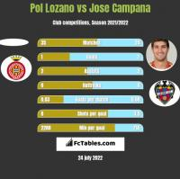 Pol Lozano vs Jose Campana h2h player stats