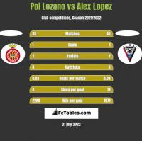 Pol Lozano vs Alex Lopez h2h player stats