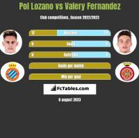 Pol Lozano vs Valery Fernandez h2h player stats