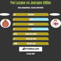 Pol Lozano vs Juergen Elitim h2h player stats