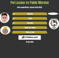 Pol Lozano vs Pablo Moreno h2h player stats