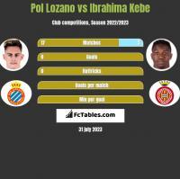 Pol Lozano vs Ibrahima Kebe h2h player stats