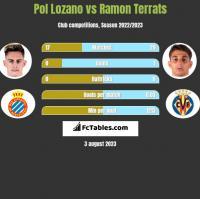 Pol Lozano vs Ramon Terrats h2h player stats