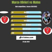 Marco Olivieri vs Matos h2h player stats