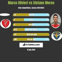 Marco Olivieri vs Stefano Moreo h2h player stats
