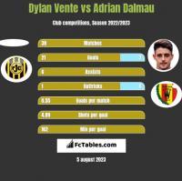 Dylan Vente vs Adrian Dalmau h2h player stats