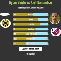 Dylan Vente vs Bart Ramselaar h2h player stats
