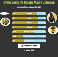 Dylan Vente vs Bjoern Maars Johnsen h2h player stats