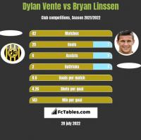 Dylan Vente vs Bryan Linssen h2h player stats