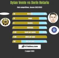 Dylan Vente vs Dorin Rotariu h2h player stats