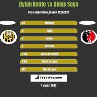 Dylan Vente vs Dylan Seys h2h player stats