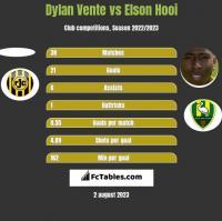 Dylan Vente vs Elson Hooi h2h player stats