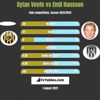 Dylan Vente vs Emil Hansson h2h player stats