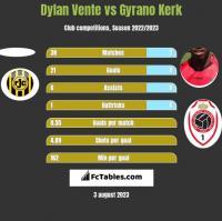 Dylan Vente vs Gyrano Kerk h2h player stats