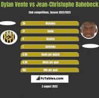 Dylan Vente vs Jean-Christophe Bahebeck h2h player stats