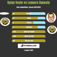 Dylan Vente vs Lenners Daneels h2h player stats