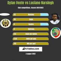 Dylan Vente vs Luciano Narsingh h2h player stats