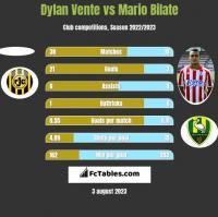 Dylan Vente vs Mario Bilate h2h player stats