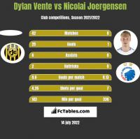 Dylan Vente vs Nicolai Joergensen h2h player stats