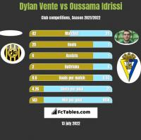 Dylan Vente vs Oussama Idrissi h2h player stats
