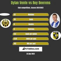 Dylan Vente vs Roy Beerens h2h player stats