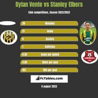 Dylan Vente vs Stanley Elbers h2h player stats