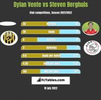 Dylan Vente vs Steven Berghuis h2h player stats