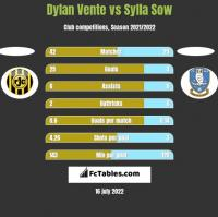 Dylan Vente vs Sylla Sow h2h player stats