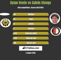 Dylan Vente vs Calvin Stengs h2h player stats