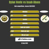 Dylan Vente vs Issah Abass h2h player stats