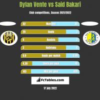 Dylan Vente vs Said Bakari h2h player stats