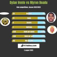 Dylan Vente vs Myron Boadu h2h player stats