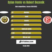 Dylan Vente vs Robert Bozenik h2h player stats