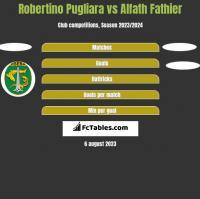 Robertino Pugliara vs Alfath Fathier h2h player stats