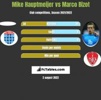 Mike Hauptmeijer vs Marco Bizot h2h player stats