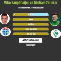 Mike Hauptmeijer vs Michael Zetterer h2h player stats