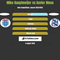 Mike Hauptmeijer vs Xavier Mous h2h player stats