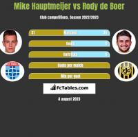 Mike Hauptmeijer vs Rody de Boer h2h player stats