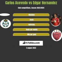Carlos Acevedo vs Edgar Hernandez h2h player stats