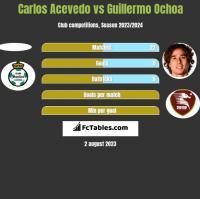 Carlos Acevedo vs Guillermo Ochoa h2h player stats