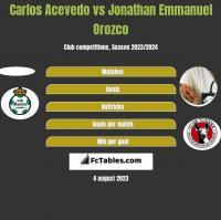 Carlos Acevedo vs Jonathan Emmanuel Orozco h2h player stats