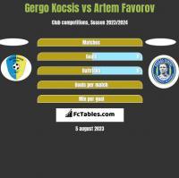 Gergo Kocsis vs Artem Favorov h2h player stats