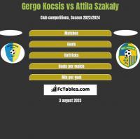 Gergo Kocsis vs Attila Szakaly h2h player stats