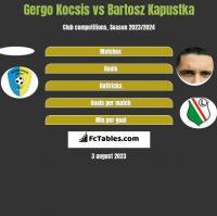 Gergo Kocsis vs Bartosz Kapustka h2h player stats