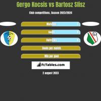 Gergo Kocsis vs Bartosz Slisz h2h player stats