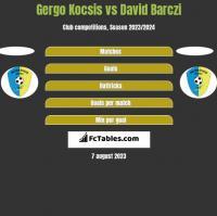 Gergo Kocsis vs David Barczi h2h player stats